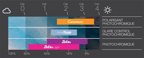 Gamma di protezione dello lento fotocromatica Julbo