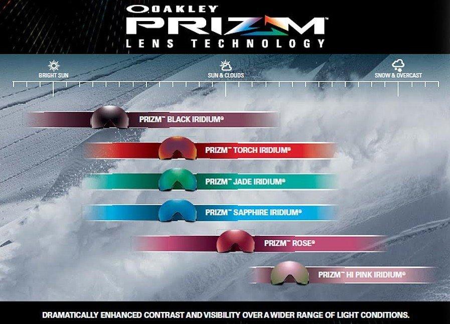 Guida allo lenti della maschera Oakley Prizm